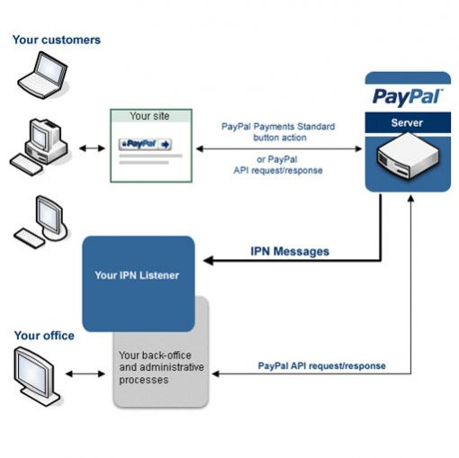 PayPal IPN Instant Payment Notification