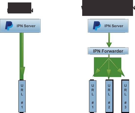 WordPress PayPal IPN Forwarder