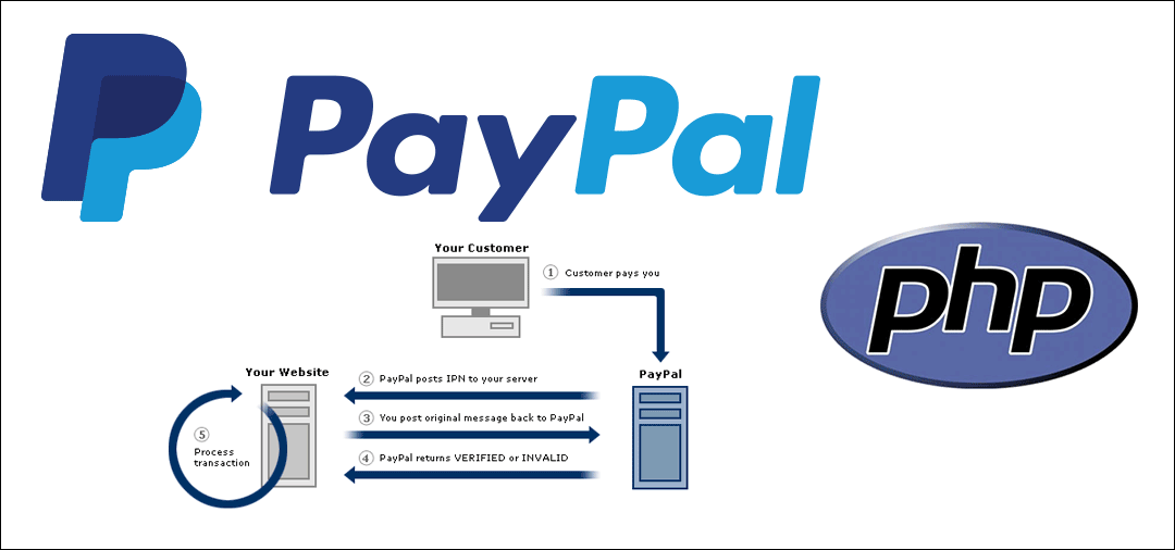 PayPal IPN PHP Template