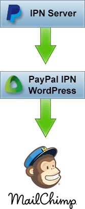 PayPal MailChimp IPN WordPress