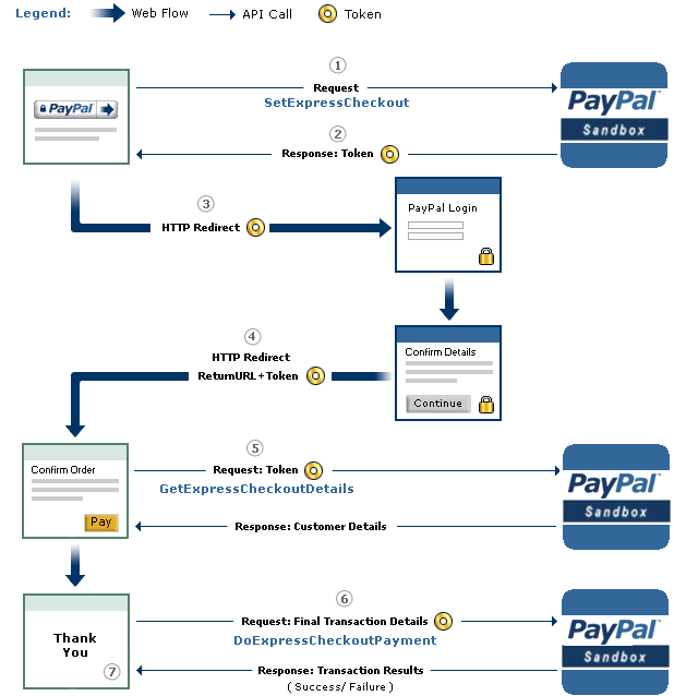 What is PayPal Express Checkout Flow Diagram