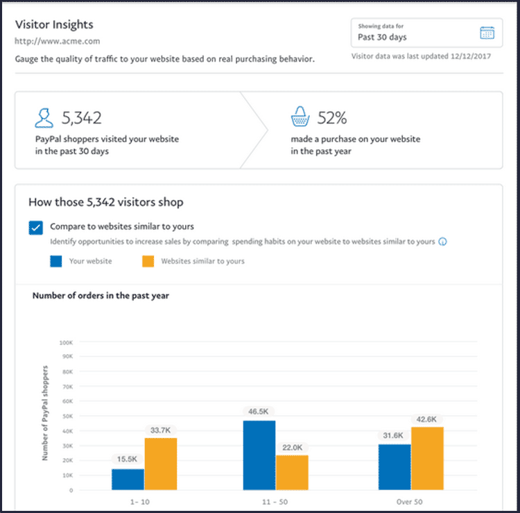 PayPal Visitor Insights