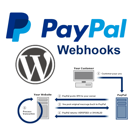 PayPal Webhooks for WordPress