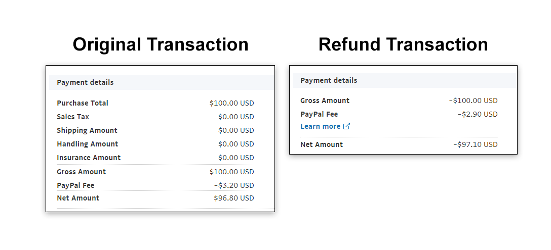 PayPal Refund Fee Example